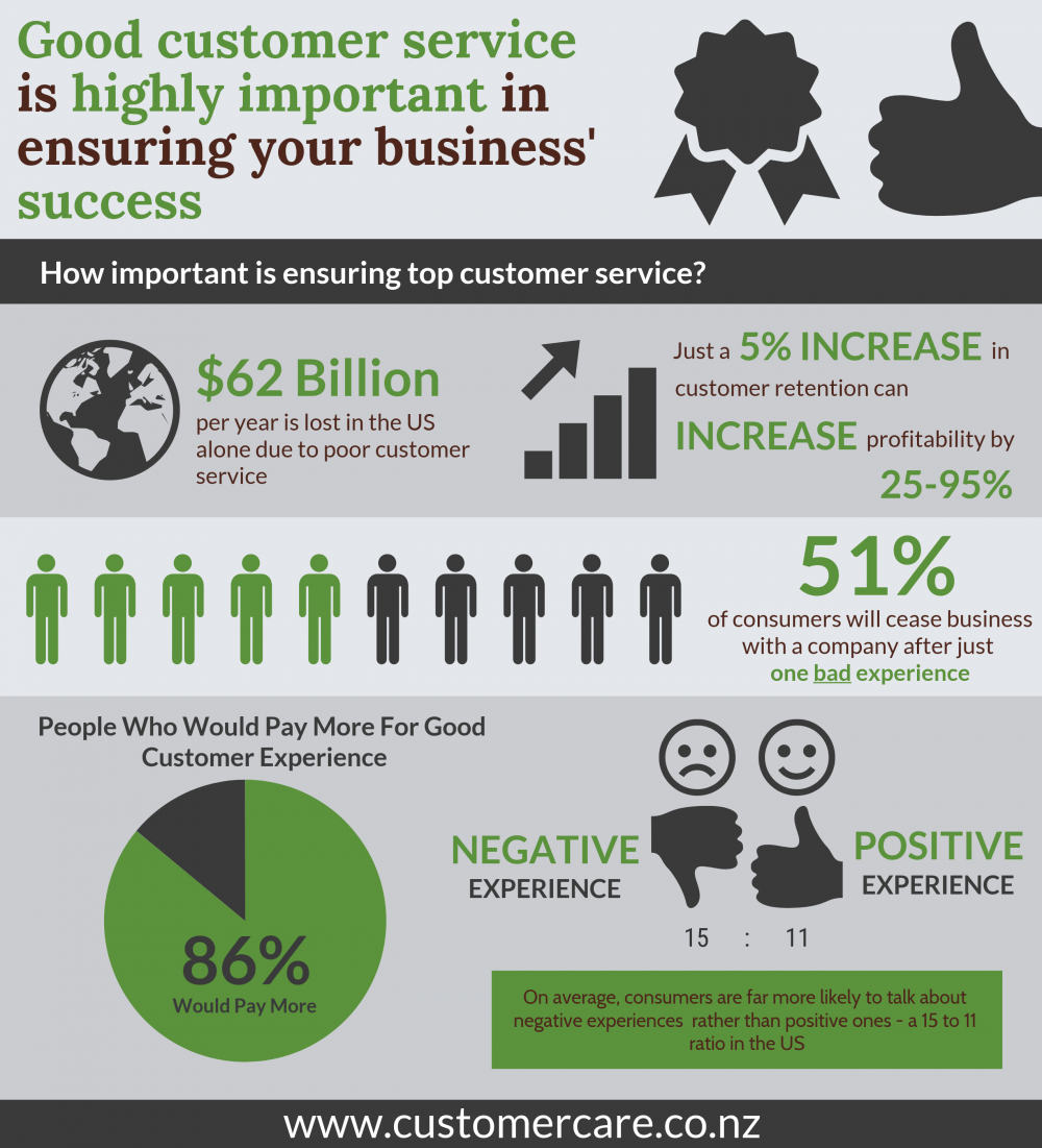 Statistics_showing_why_good_customer_care_is_crucial_to_your_business_success.png