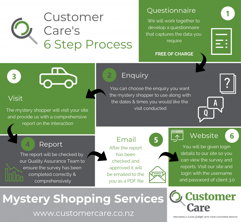 customer_cares_6_step_msytery_shopping_process.png